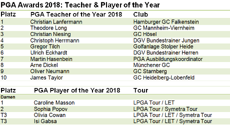 News: PGA of Germany –  PGA Awards 2018