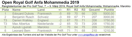 Open Royal Golf Anfa Mohammedia 2019