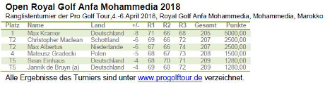 Pro Golf Tour - Open Royal Golf Anfa Mohammedia