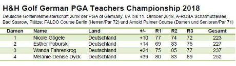 German PGA Teachers Championship 2018