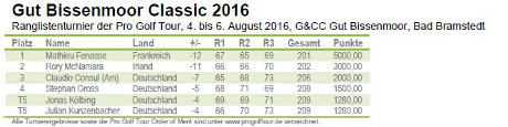 Pro Golf Tour - Gut Bissenmoor Classic 2016