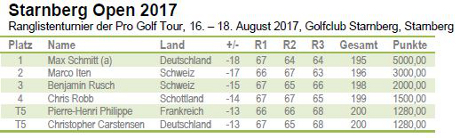 Pro Golf Tour - Starnberg Open 2017